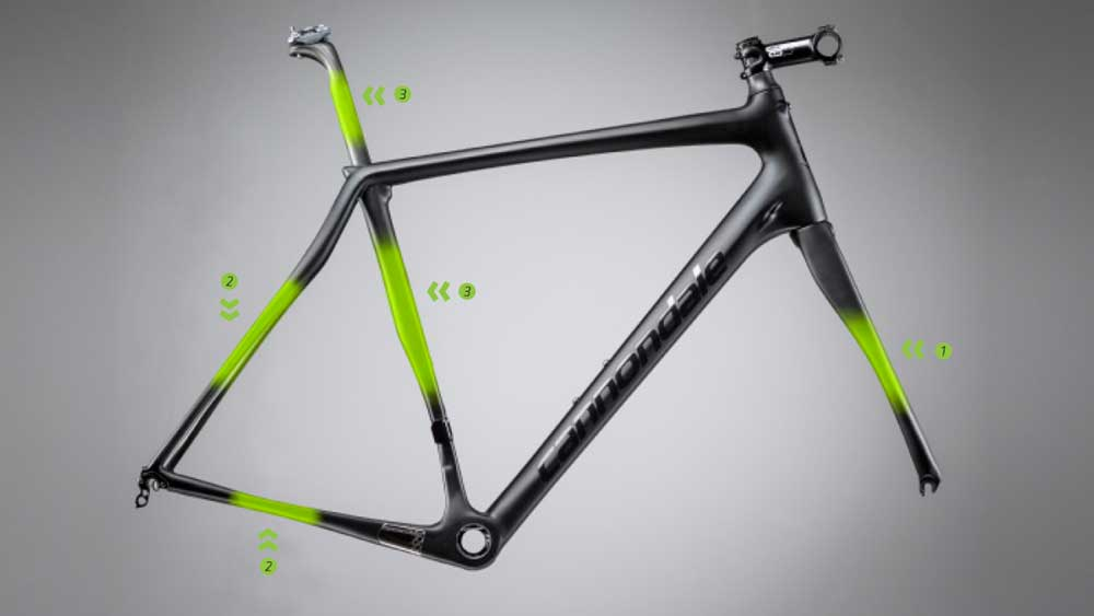 Cannondale SAVE