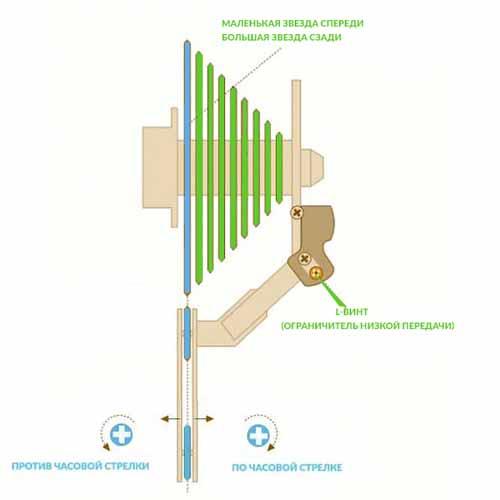 Регулировка ограничителя низкой передачи (L)